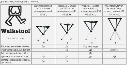 Складной стул-табурет Walkstool Comfort 75 XXL