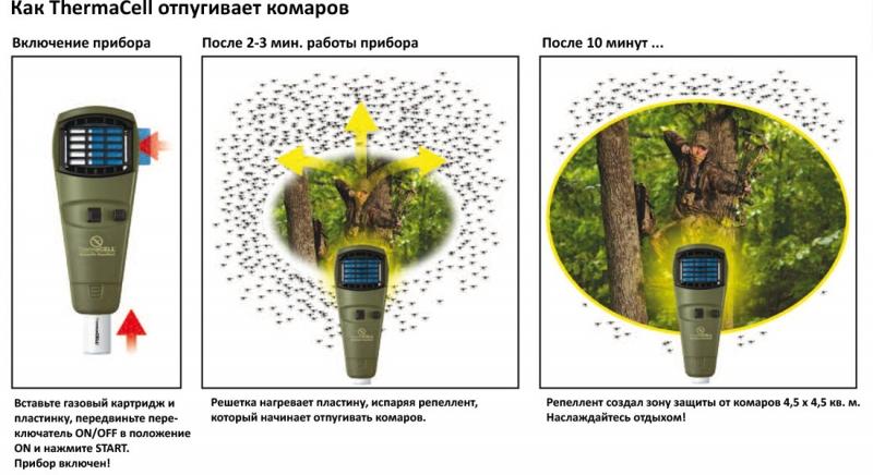Устройство для защиты от комаров ThermaCELL (цвет оливковый)