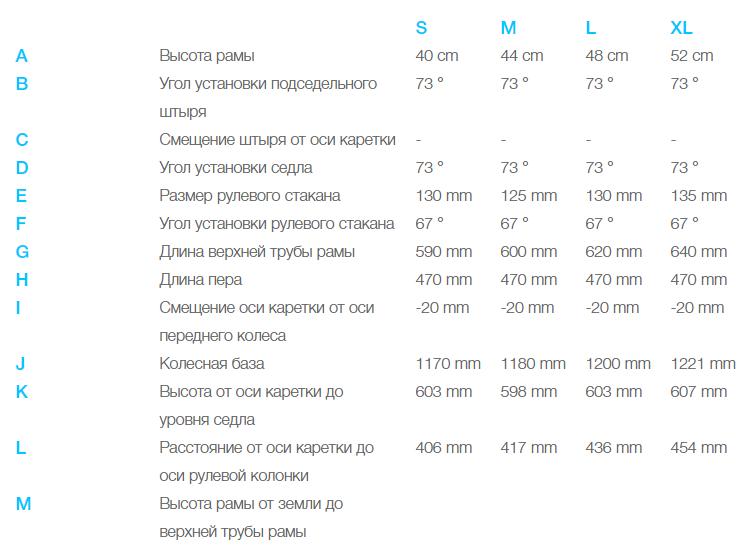 Электровелосипед Haibike (2019) Sduro FullSeven 6.0 (40 см)