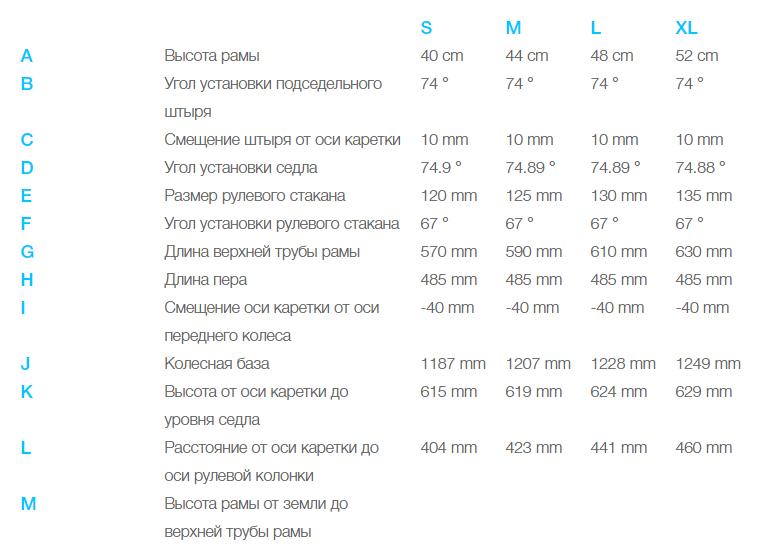 Электровелосипед Haibike (2018) Sduro FullNine 7.0 500Wh 11s NX (44 см)